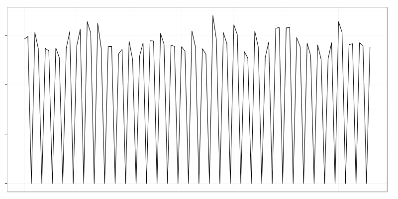 bimodal spike zoomed