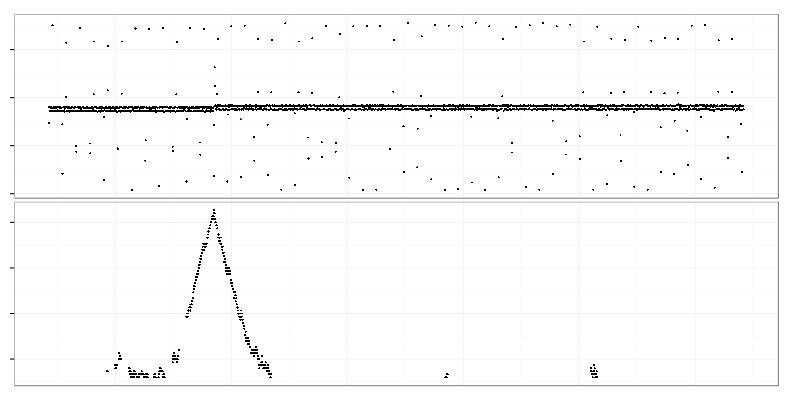 Kolmogorov Smirnov test 2